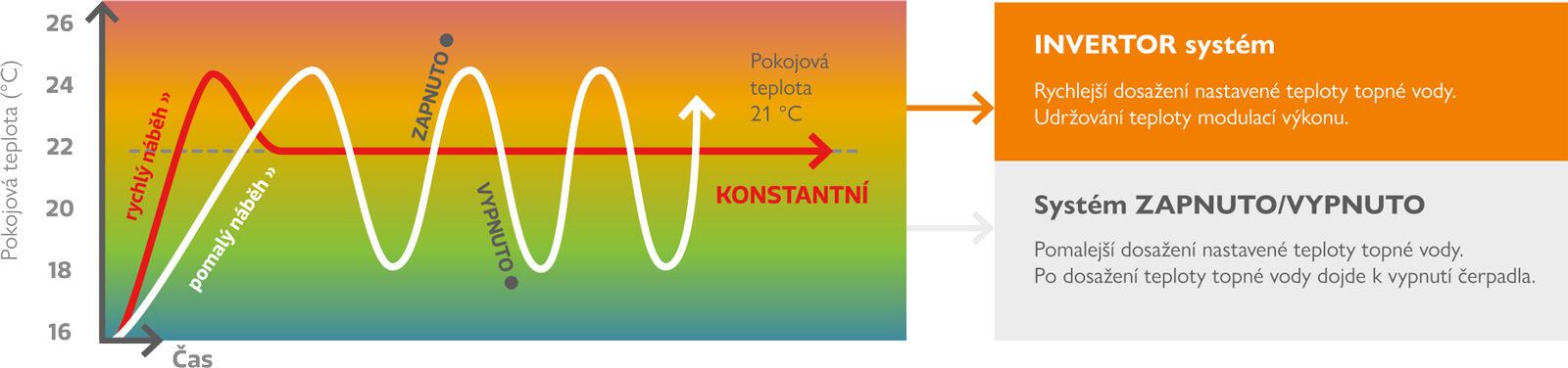 schéma - jak funguje invertor